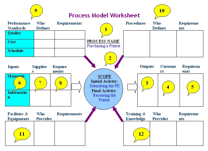 process model worksheet is a simple yet powerful tool for defining ...