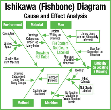 cause and effect     lifeatwork    cause and effect diagram  ishikawa