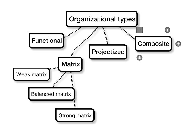 what distinguishes a weak matrix from strong matrix This tutorial video clearly explains the level of influence of the organizational structures like functional, weak matrix, balanced matrix, strong matrix and projectized on the project management.