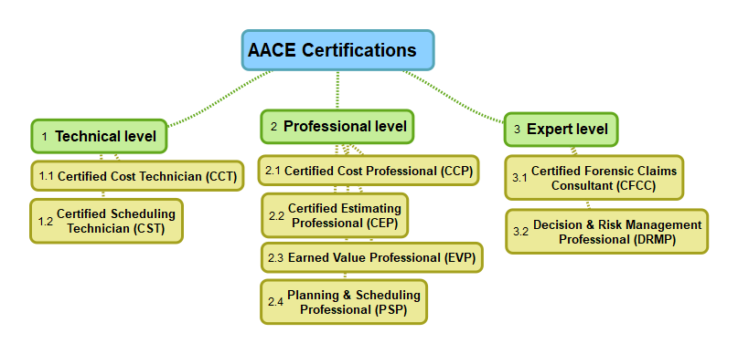 AACE Certifications